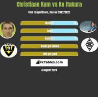 Christiaan Kum vs Ko Itakura h2h player stats