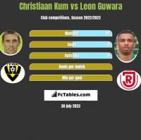 Christiaan Kum vs Leon Guwara h2h player stats