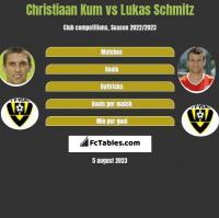 Christiaan Kum vs Lukas Schmitz h2h player stats