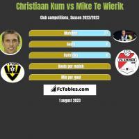 Christiaan Kum vs Mike Te Wierik h2h player stats