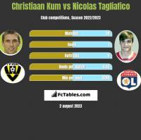 Christiaan Kum vs Nicolas Tagliafico h2h player stats