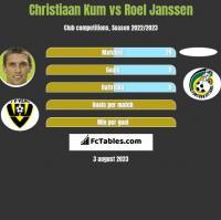 Christiaan Kum vs Roel Janssen h2h player stats