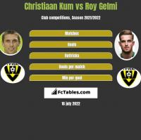 Christiaan Kum vs Roy Gelmi h2h player stats