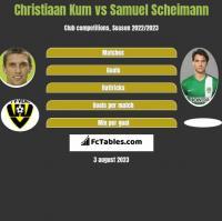 Christiaan Kum vs Samuel Scheimann h2h player stats
