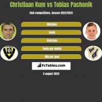Christiaan Kum vs Tobias Pachonik h2h player stats