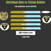 Christiaan Kum vs Tristan Dekker h2h player stats