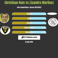 Christiaan Kum vs Lisandro Martinez h2h player stats