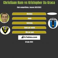 Christiaan Kum vs Kristopher Da Graca h2h player stats