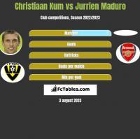 Christiaan Kum vs Jurrien Maduro h2h player stats