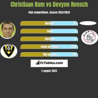Christiaan Kum vs Devyne Rensch h2h player stats