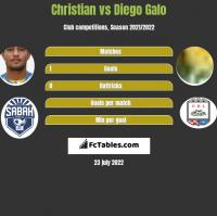 Christian vs Diego Galo h2h player stats