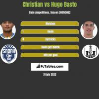 Christian vs Hugo Basto h2h player stats