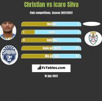 Christian vs Icaro Silva h2h player stats