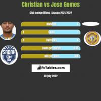 Christian vs Jose Gomes h2h player stats