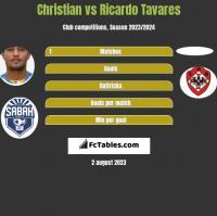 Christian vs Ricardo Tavares h2h player stats