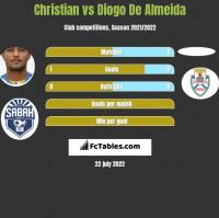 Christian vs Diogo De Almeida h2h player stats