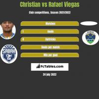 Christian vs Rafael Viegas h2h player stats