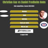 Christian Aas vs Daniel Fredheim Holm h2h player stats