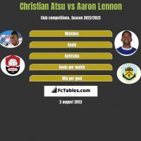 Christian Atsu vs Aaron Lennon h2h player stats