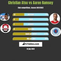 Christian Atsu vs Aaron Ramsey h2h player stats