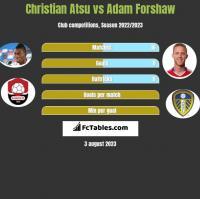 Christian Atsu vs Adam Forshaw h2h player stats