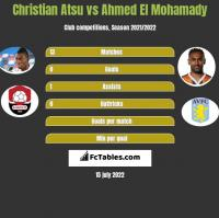 Christian Atsu vs Ahmed El Mohamady h2h player stats