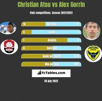 Christian Atsu vs Alex Gorrin h2h player stats