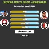 Christian Atsu vs Alireza Jahanbakhsh h2h player stats