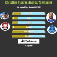 Christian Atsu vs Andros Townsend h2h player stats