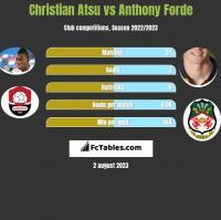 Christian Atsu vs Anthony Forde h2h player stats