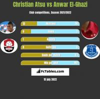 Christian Atsu vs Anwar El-Ghazi h2h player stats