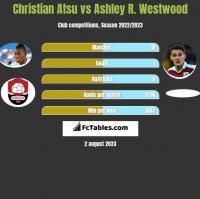 Christian Atsu vs Ashley R. Westwood h2h player stats