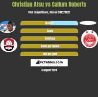 Christian Atsu vs Callum Roberts h2h player stats