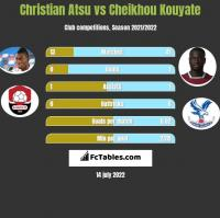Christian Atsu vs Cheikhou Kouyate h2h player stats
