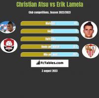 Christian Atsu vs Erik Lamela h2h player stats