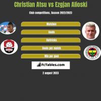 Christian Atsu vs Ezgjan Alioski h2h player stats