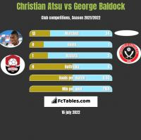 Christian Atsu vs George Baldock h2h player stats