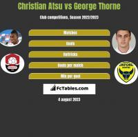 Christian Atsu vs George Thorne h2h player stats
