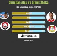 Christian Atsu vs Granit Xhaka h2h player stats