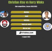 Christian Atsu vs Harry Winks h2h player stats