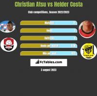 Christian Atsu vs Helder Costa h2h player stats