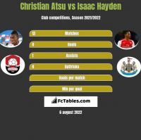 Christian Atsu vs Isaac Hayden h2h player stats