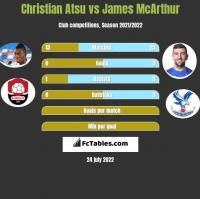 Christian Atsu vs James McArthur h2h player stats