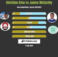 Christian Atsu vs James McCarthy h2h player stats