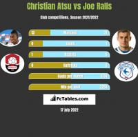 Christian Atsu vs Joe Ralls h2h player stats