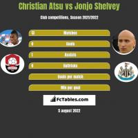 Christian Atsu vs Jonjo Shelvey h2h player stats