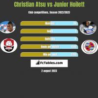 Christian Atsu vs Junior Hoilett h2h player stats