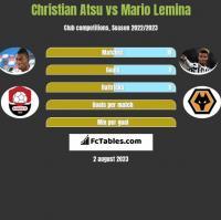 Christian Atsu vs Mario Lemina h2h player stats