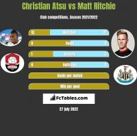 Christian Atsu vs Matt Ritchie h2h player stats