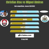 Christian Atsu vs Miguel Almiron h2h player stats